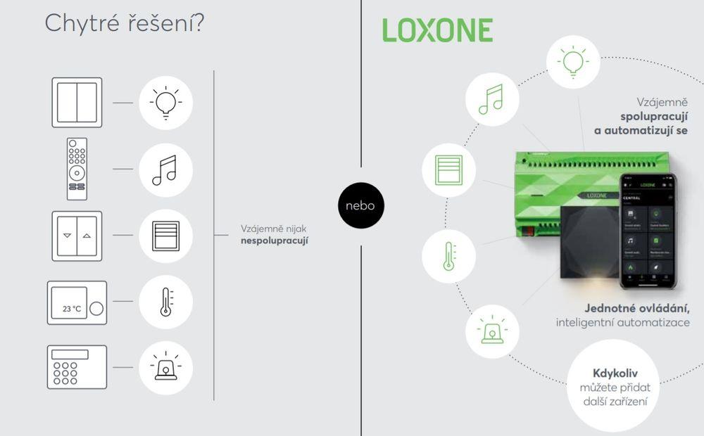 Praktické propojení do jedné platformy / All in one